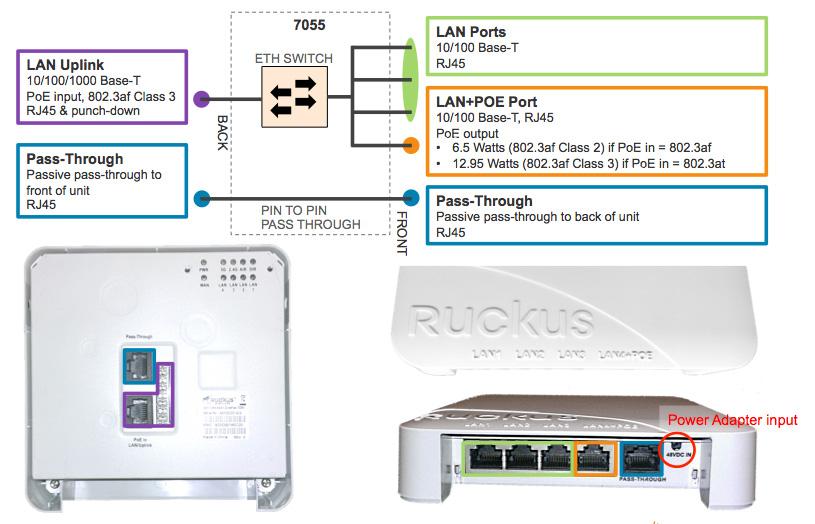 Indoor access point for Indoor wireless network design