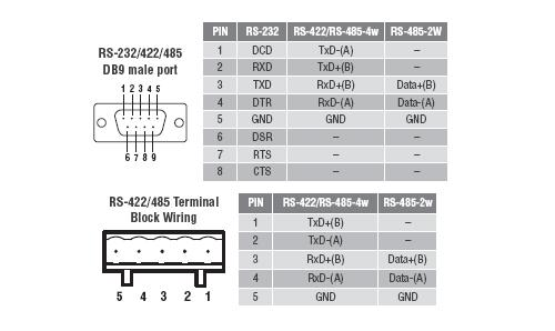 Rs485 4 Wire Connection Diagram On 3 Port Ethernet Switch Diagram